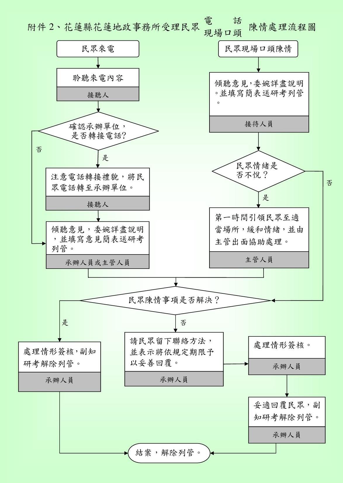 陳情案件處理標準作業流程圖(附件2)