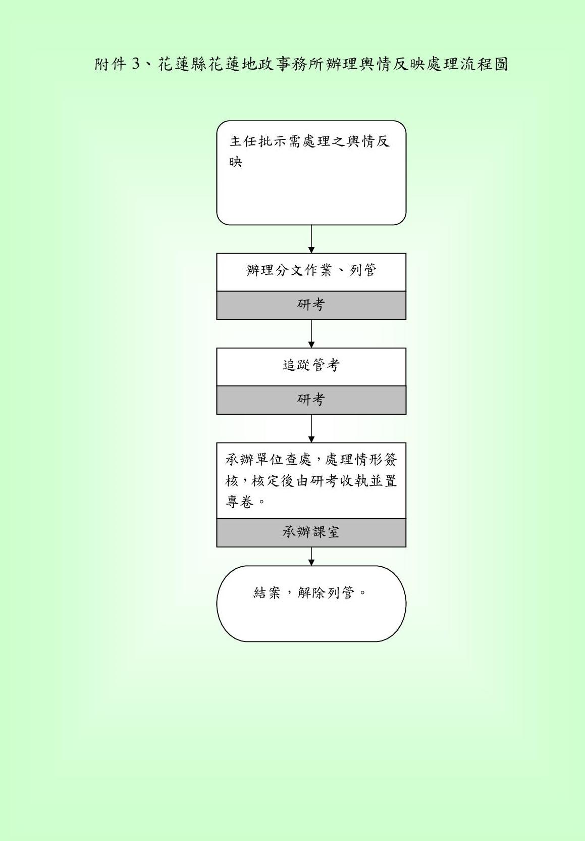 陳情案件處理標準作業流程圖(附件3)