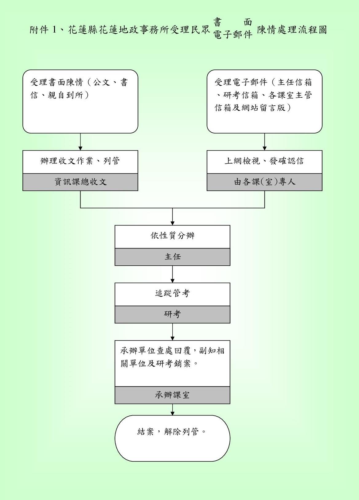 陳情案件處理標準作業流程圖(附件1)