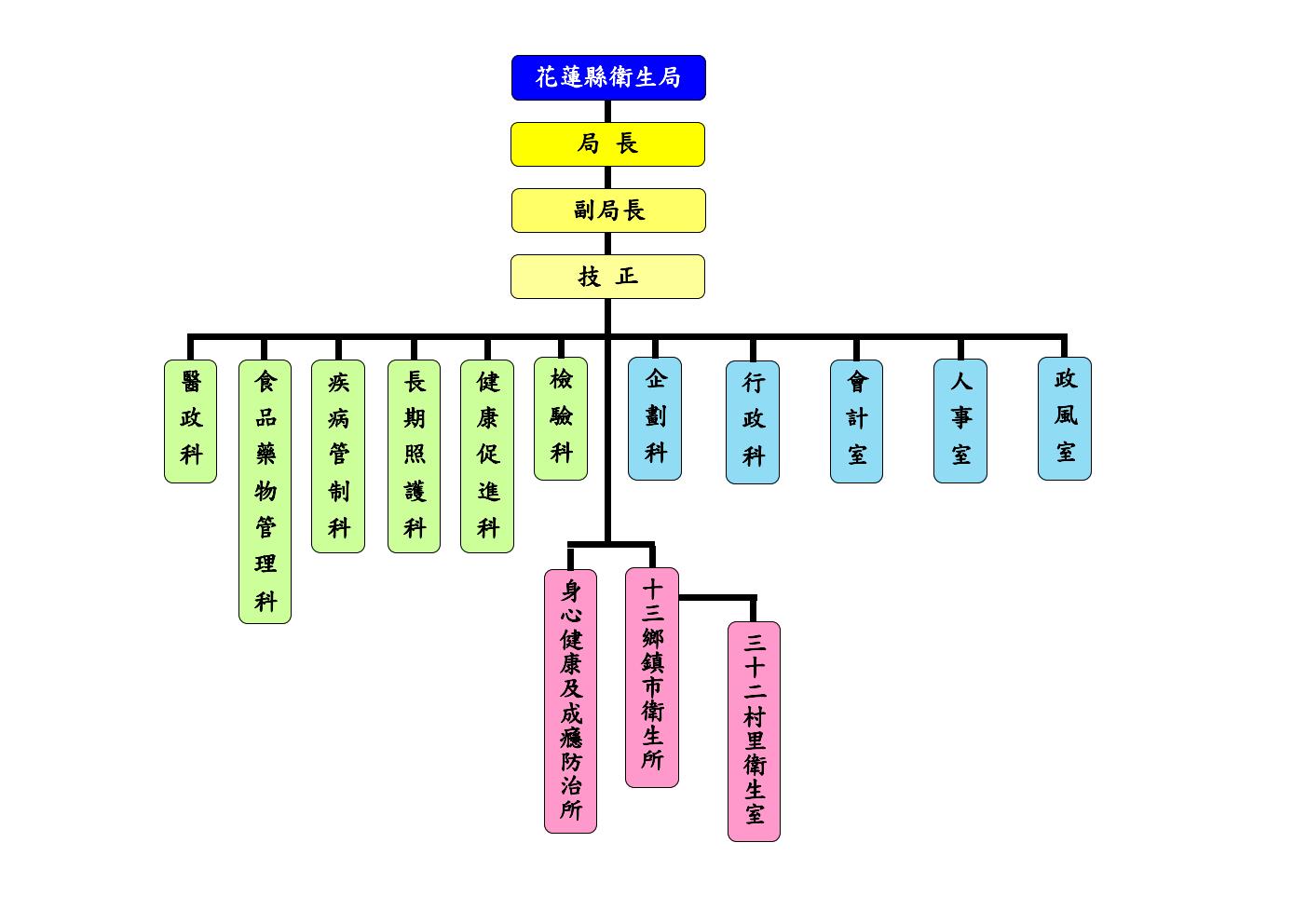 新組織架構圖