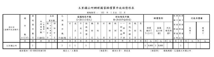 本所105年1~12月國家賠償受理案件統計表